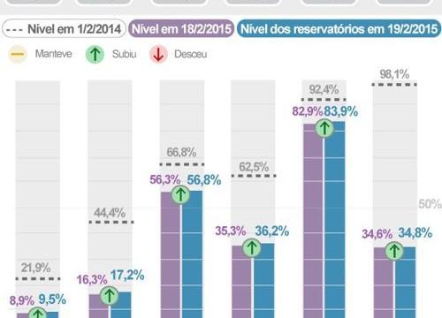 Sistemas que abastecem a Grande SP sobem, e Cantareira vai a 9,5%