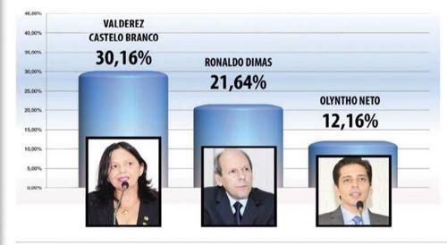 1ª pesquisa eleitoral registrada confirma: Valderez lidera intenções de voto com 30,16%