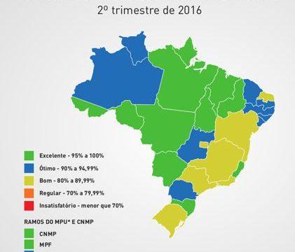 Ministério Público do Tocantins está entre os mais transparentes do Brasil